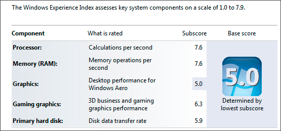 Windows Experience Performance Results